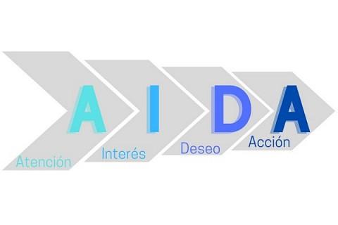 Modelo AIDA: Una estrategia de marketing digital para potenciar tu...
